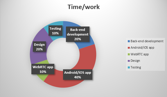 Time/Work Chart