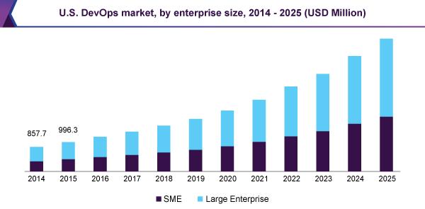 Projected market growth of DevOps